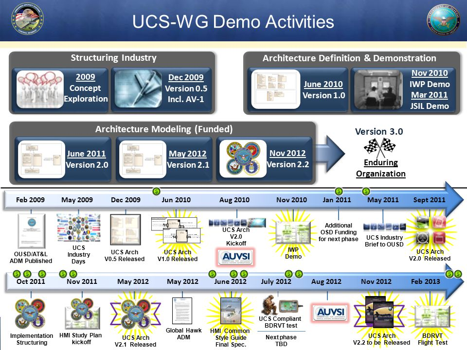 UCS Arch V2.2 to be Released 7 UCS-WG Demo Activities OUSD/AT&L ADM Published UCS Arch V0.5 Released UCS Arch V1.0 Released UCS Arch V2.0 Released UCS Industry Days UCS Arch V2.1 Released IWP Demo UCS Arch V2.0 Kickoff Feb 2009 May 2009 Dec 2009 Jun 2010 Aug 2010 Nov 2010 Jan 2011 May 2011 Sept 2011 Additional OSD Funding for next phase HMI Study Plan kickoff Implementation Structuring UCS Industry Brief to OUSD Structuring Industry 2009 Concept Exploration Dec 2009 Version 0.5 Incl.