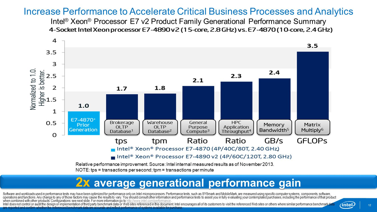 2x average generational performance gain Increase Performance to Accelerate Critical Business Processes and Analytics Intel ® Xeon ® Processor E7 v2 Product Family Generational Performance Summary Relative performance improvement.