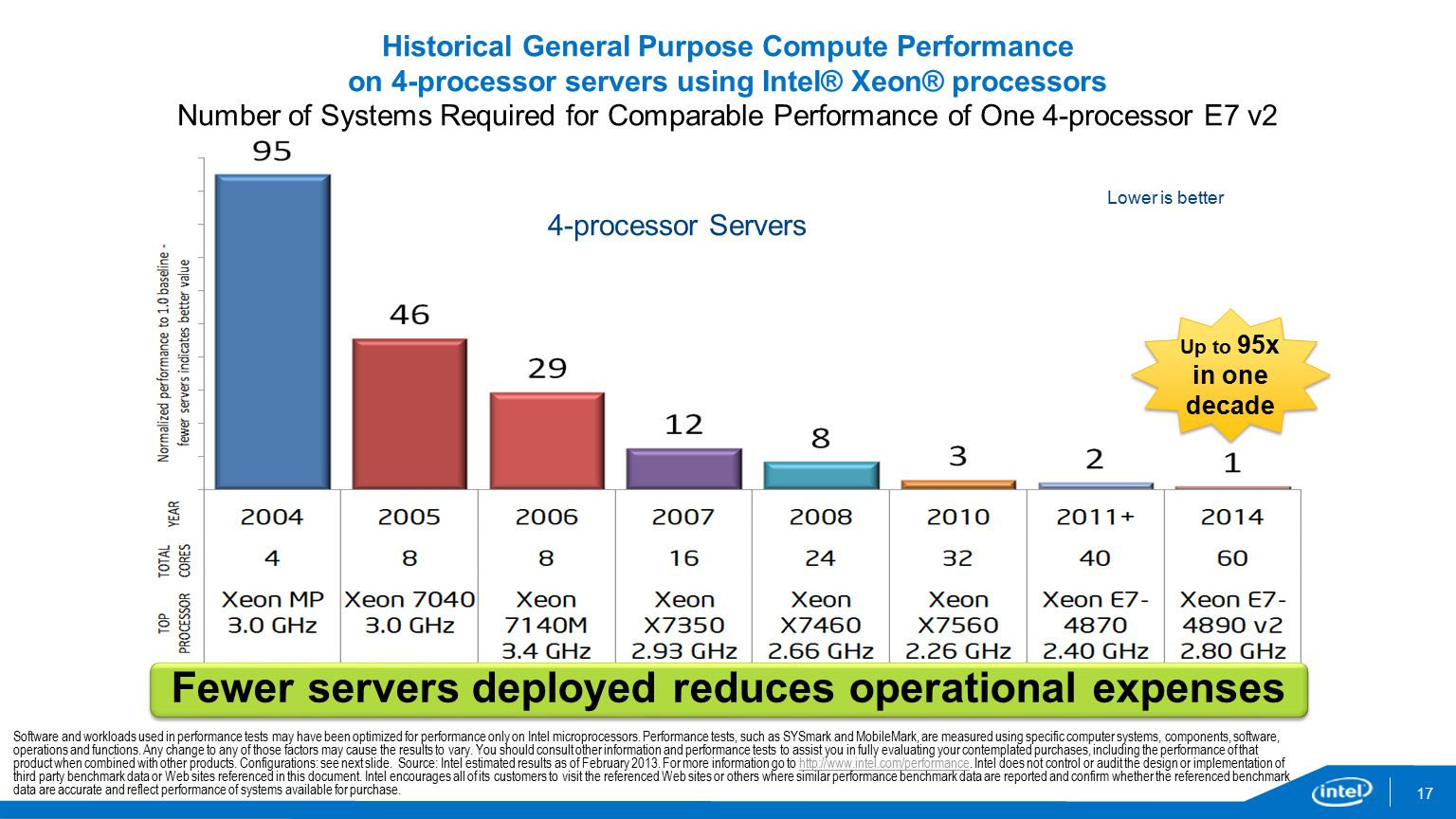 17 Fewer servers deployed reduces operational expenses Up to 95x in one decade Software and workloads used in performance tests may have been optimized for performance only on Intel microprocessors.