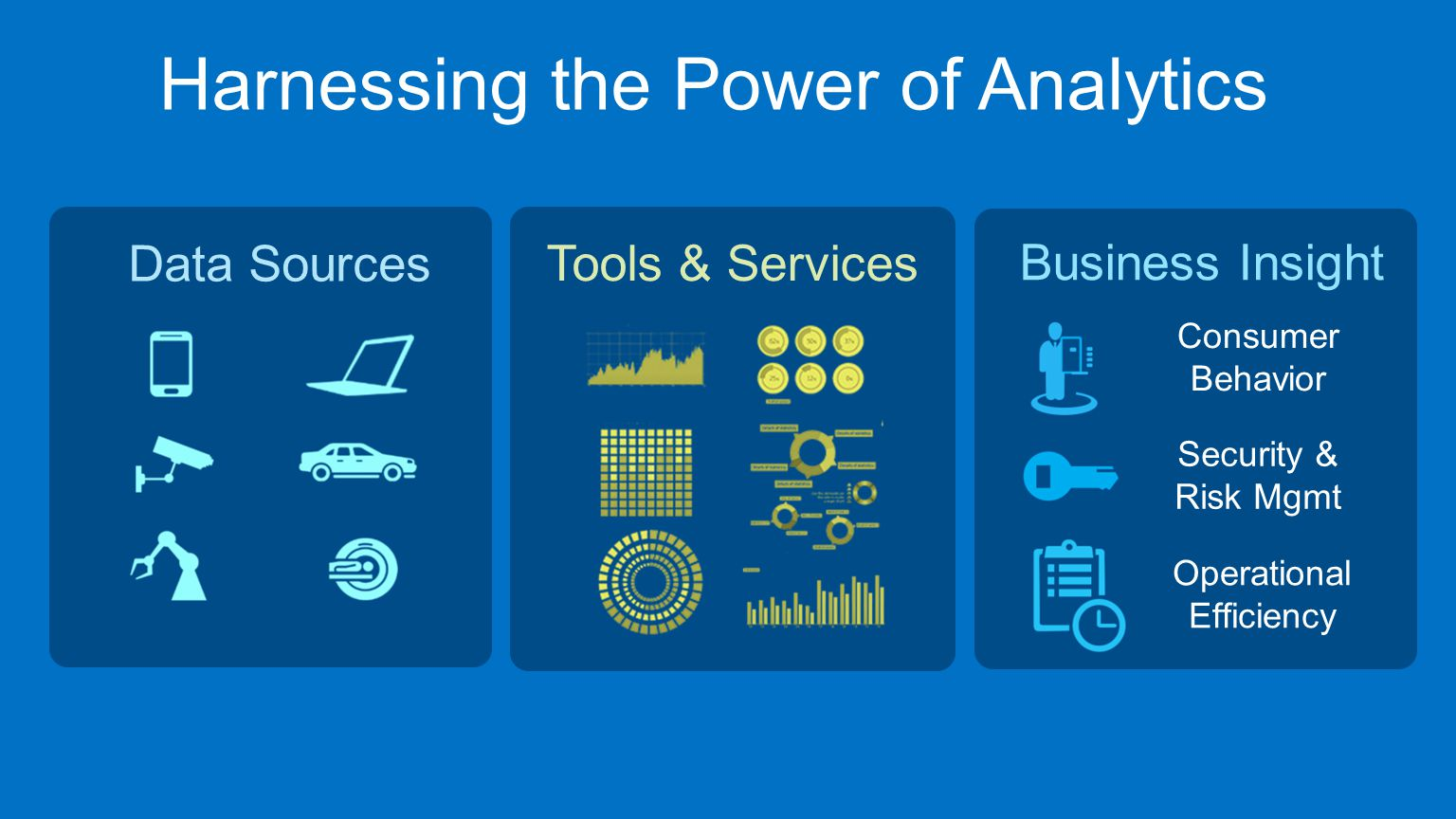 Data Sources Tools & Services Business Insight Operational Efficiency Security & Risk Mgmt Consumer Behavior Harnessing the Power of Analytics