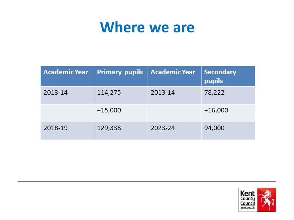 Where we are Academic YearPrimary pupilsAcademic YearSecondary pupils 2013-14114,2752013-1478,222 +15,000+16,000 2018-19129,3382023-2494,000