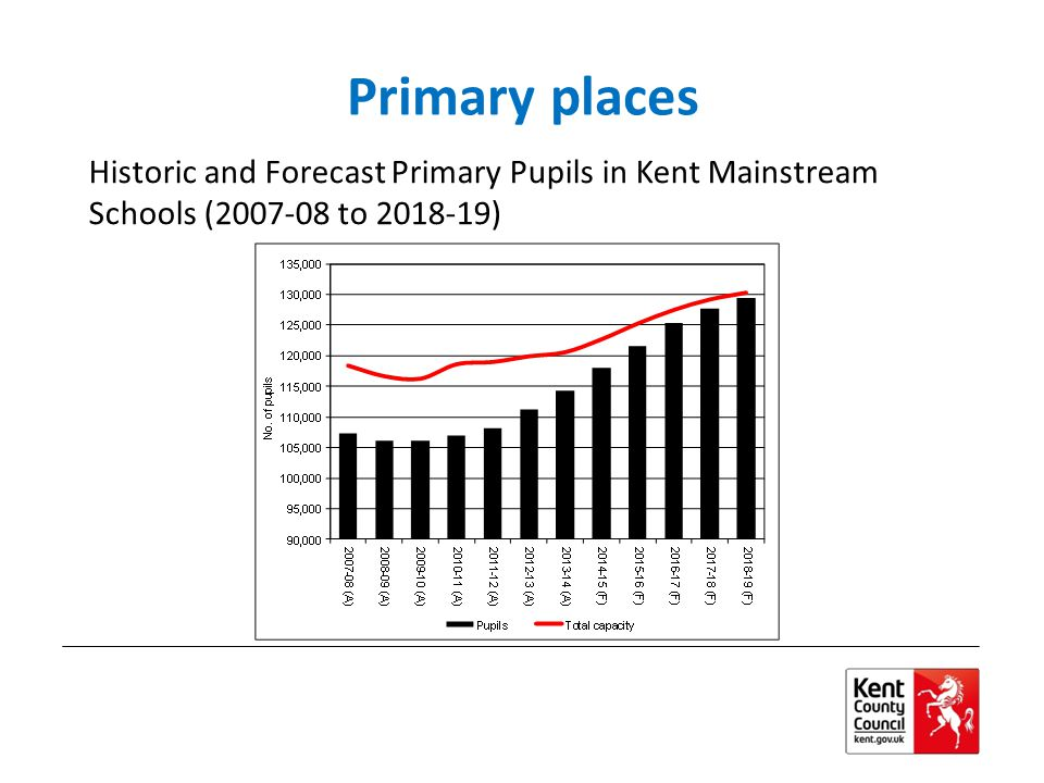 Primary places Historic and Forecast Primary Pupils in Kent Mainstream Schools (2007-08 to 2018-19)