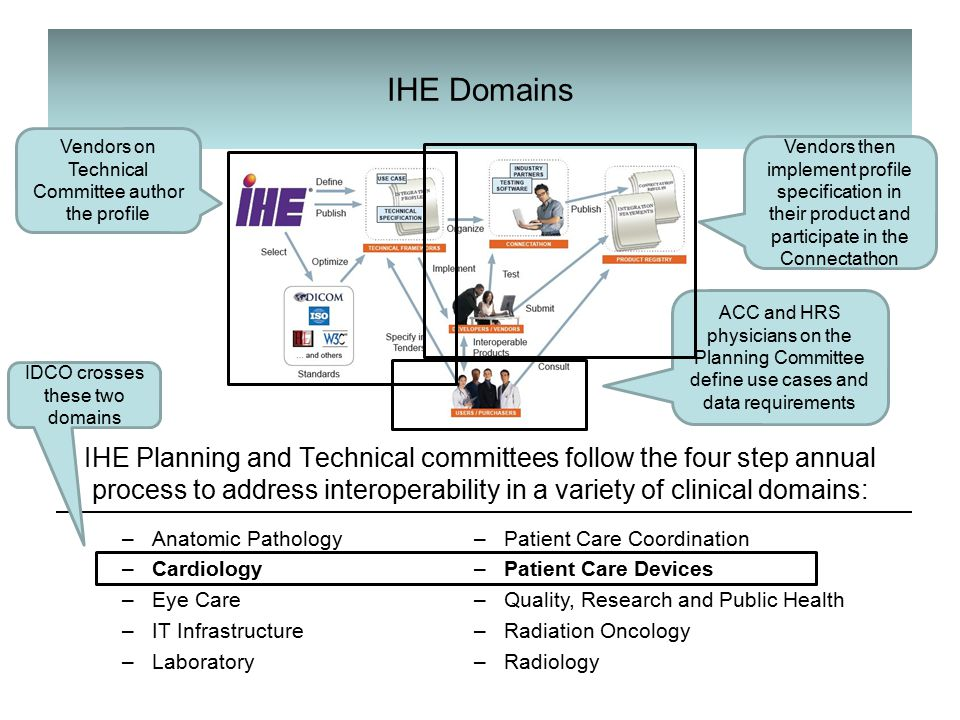 IHE Domains IHE Planning and Technical committees follow the four step annual process to address interoperability in a variety of clinical domains: –Anatomic Pathology –Cardiology –Eye Care –IT Infrastructure –Laboratory –Patient Care Coordination –Patient Care Devices –Quality, Research and Public Health –Radiation Oncology –Radiology IDCO crosses these two domains ACC and HRS physicians on the Planning Committee define use cases and data requirements Vendors on Technical Committee author the profile Vendors then implement profile specification in their product and participate in the Connectathon