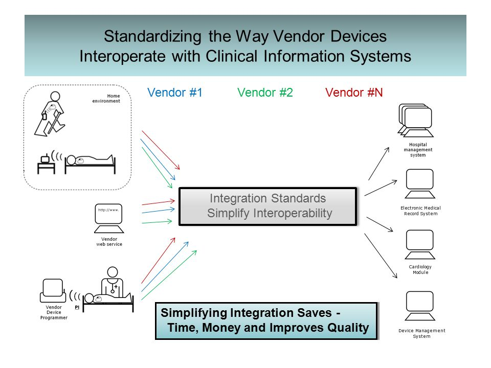 Vendor #2Vendor #1 Standardizing the Way Vendor Devices Interoperate with Clinical Information Systems Vendor #N Integration Standards Simplify Interoperability Integration Standards Simplify Interoperability Simplifying Integration Saves - Time, Money and Improves Quality Simplifying Integration Saves - Time, Money and Improves Quality