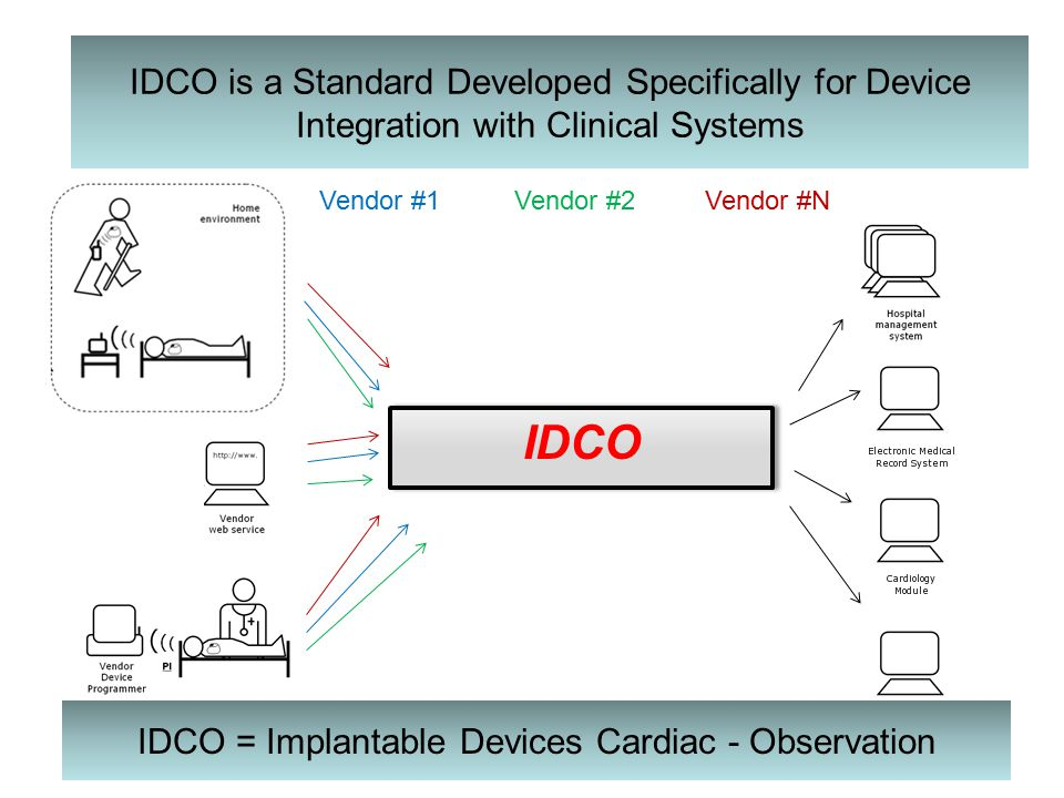 Vendor #2Vendor #1Vendor #N IDCO IDCO = Implantable Devices Cardiac - Observation IDCO is a Standard Developed Specifically for Device Integration wit