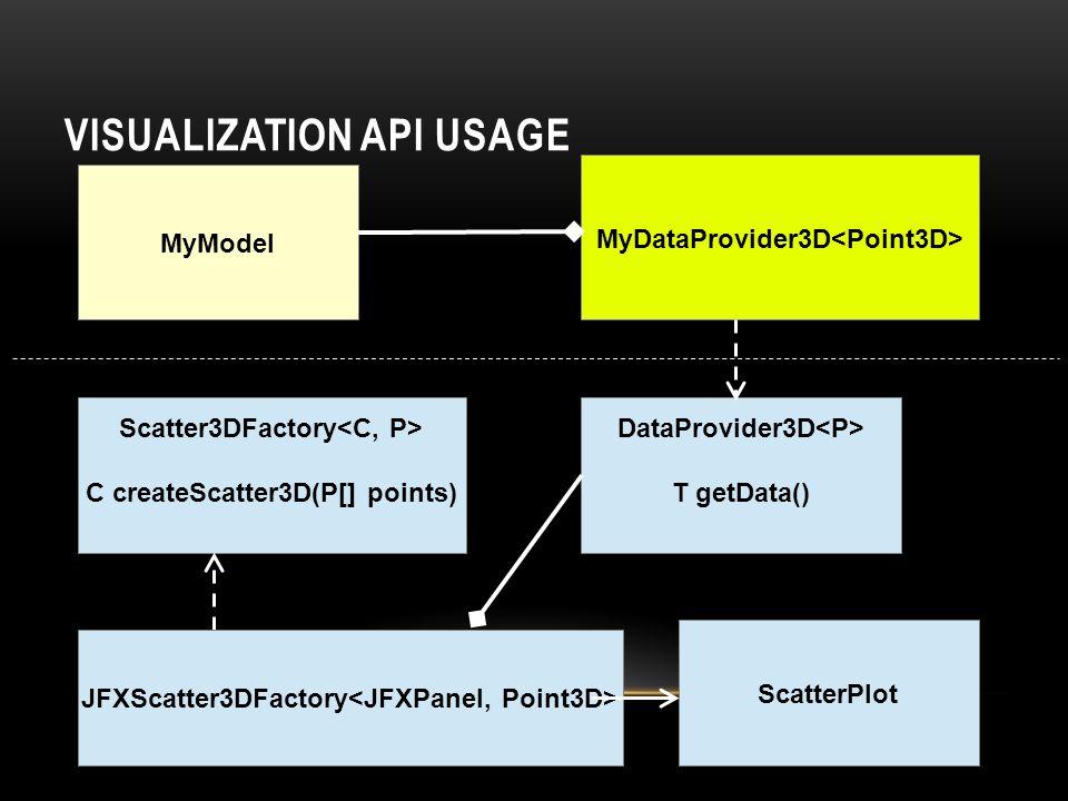 IMPLEMENTATIONS OF VISUALIZATION API JFreeChart: 2D Line, Histogram, Scatter http://www.jfree.org/ Jzy3d: 3D Histogram, 3D Surface, 3D Scatter http://www.jzy3d.org/ JMonkeyEngine: 3D Real Time histogram, Histogram, 3D RealTime Scatter http://jmonkeyengine.org/ Java FX FXyz: 3D Histogram, 3D Scatter http://birdasaur.github.io/FXyz/