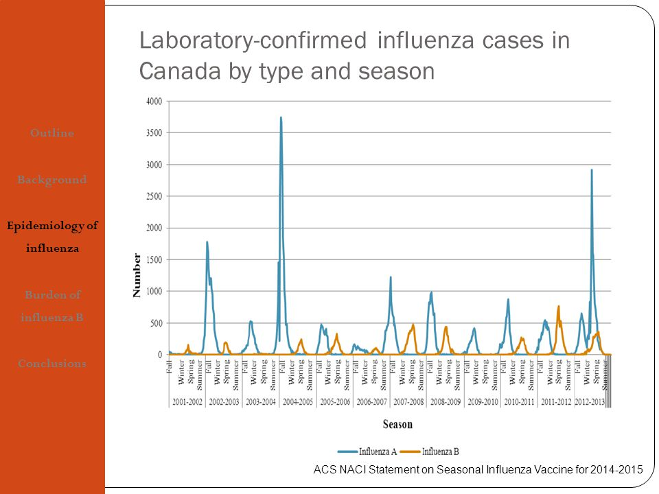 Laboratory-confirmed influenza cases in Canada by type and season Outline Background Epidemiology of influenza Burden of influenza B Conclusions ACS NACI Statement on Seasonal Influenza Vaccine for 2014-2015