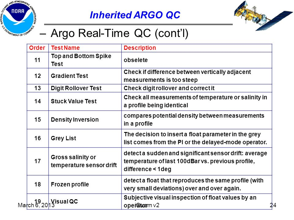 –Argo Real-Time QC (cont'l) iQuam v224 Inherited ARGO QC OrderTest NameDescription 11 Top and Bottom Spike Test obselete 12Gradient Test Check if difference between vertically adjacent measurements is too steep 13Digit Rollover TestCheck digit rollover and correct it 14Stuck Value Test Check all measurements of temperature or salinity in a profile being identical 15Density Inversion compares potential density between measurements in a profile 16Grey List The decision to insert a float parameter in the grey list comes from the PI or the delayed-mode operator.