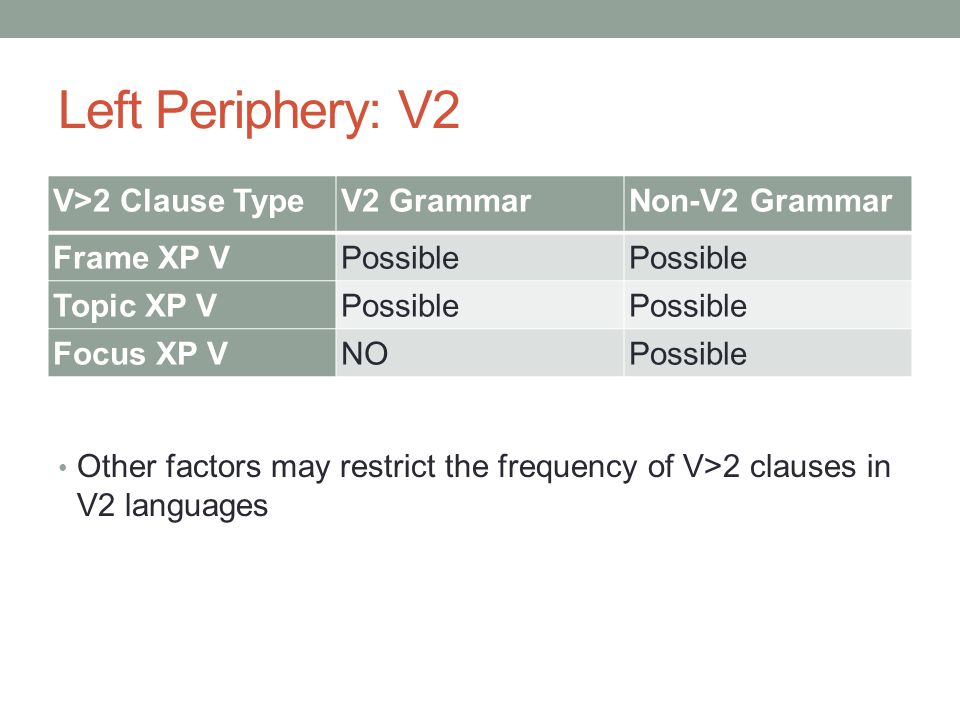 Left Periphery: V2 V>2 Clause TypeV2 GrammarNon-V2 Grammar Frame XP VPossible Topic XP VPossible Focus XP VNOPossible Other factors may restrict the f