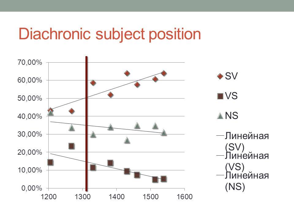 Diachronic subject position
