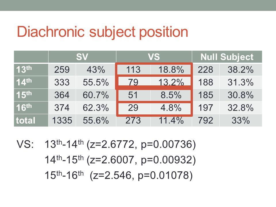Diachronic subject position VS:13 th -14 th (z=2.6772, p=0.00736) 14 th -15 th (z=2.6007, p=0.00932) 15 th -16 th (z=2.546, p=0.01078) SVVSNull Subject 13 th 25943%11318.8%22838.2% 14 th 33355.5%7913.2%18831.3% 15 th 36460.7%518.5%18530.8% 16 th 37462.3%294.8%19732.8% total133555.6%27311.4%79233%
