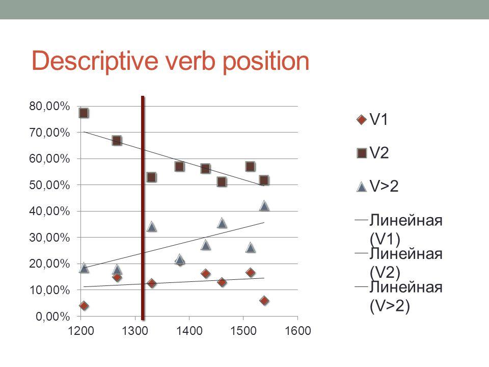 Descriptive verb position