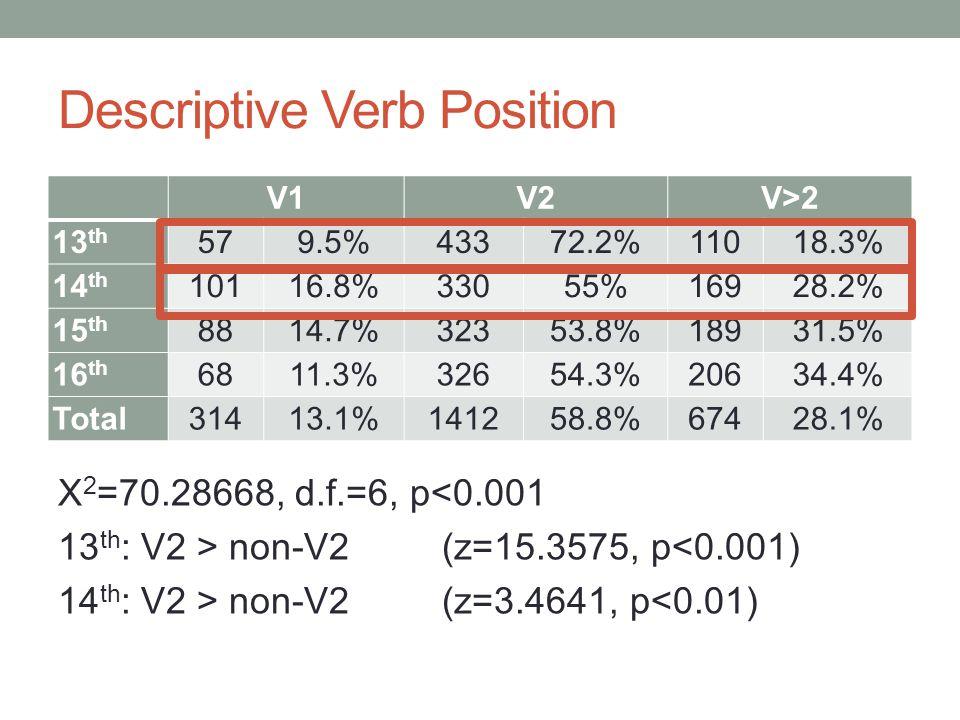 Descriptive Verb Position X 2 =70.28668, d.f.=6, p<0.001 13 th : V2 > non-V2(z=15.3575, p<0.001) 14 th : V2 > non-V2(z=3.4641, p<0.01) V1V2V>2 13 th 579.5%43372.2%11018.3% 14 th 10116.8%33055%16928.2% 15 th 8814.7%32353.8%18931.5% 16 th 6811.3%32654.3%20634.4% Total31413.1%141258.8%67428.1%