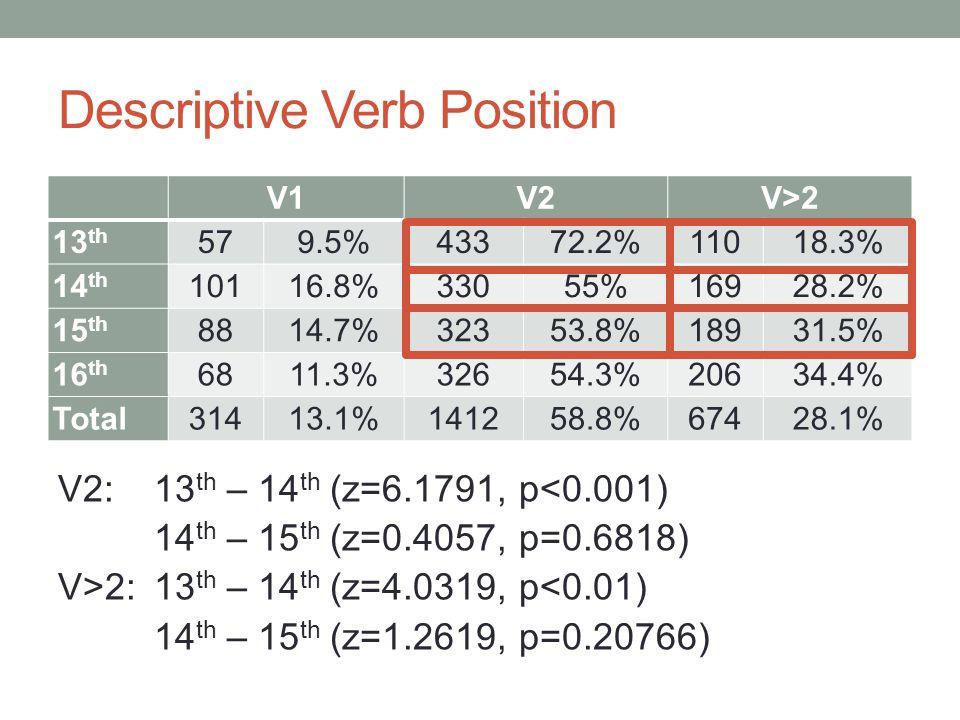 Descriptive Verb Position V2:13 th – 14 th (z=6.1791, p<0.001) 14 th – 15 th (z=0.4057, p=0.6818) V>2:13 th – 14 th (z=4.0319, p<0.01) 14 th – 15 th (z=1.2619, p=0.20766) V1V2V>2 13 th 579.5%43372.2%11018.3% 14 th 10116.8%33055%16928.2% 15 th 8814.7%32353.8%18931.5% 16 th 6811.3%32654.3%20634.4% Total31413.1%141258.8%67428.1%