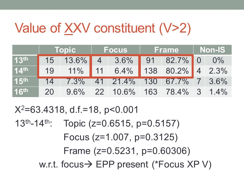 Value of XXV constituent (V>2) X 2 =63.4318, d.f.=18, p<0.001 13 th -14 th :Topic (z=0.6515, p=0.5157) Focus (z=1.007, p=0.3125) Frame (z=0.5231, p=0.