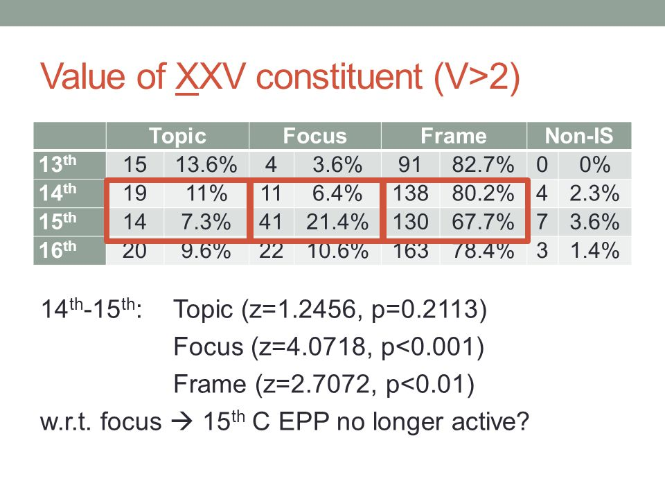 Value of XXV constituent (V>2) 14 th -15 th :Topic (z=1.2456, p=0.2113) Focus (z=4.0718, p<0.001) Frame (z=2.7072, p<0.01) w.r.t. focus  15 th C EPP