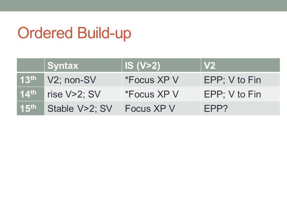 Ordered Build-up SyntaxIS (V>2)V2 13 th V2; non-SV*Focus XP VEPP; V to Fin 14 th rise V>2; SV*Focus XP VEPP; V to Fin 15 th Stable V>2; SVFocus XP VEPP