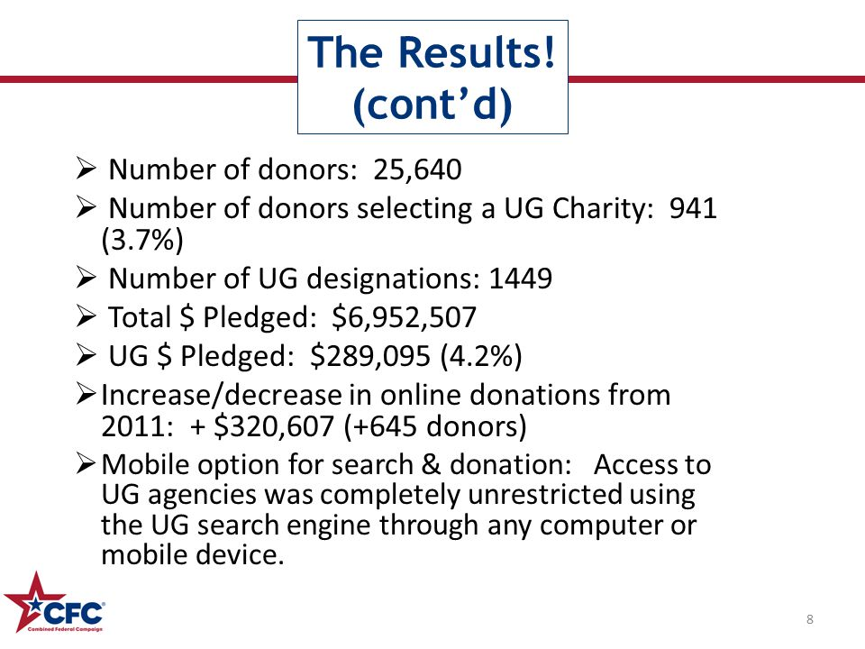  Number of donors: 25,640  Number of donors selecting a UG Charity: 941 (3.7%)  Number of UG designations: 1449  Total $ Pledged: $6,952,507  UG $ Pledged: $289,095 (4.2%)  Increase/decrease in online donations from 2011: + $320,607 (+645 donors)  Mobile option for search & donation: Access to UG agencies was completely unrestricted using the UG search engine through any computer or mobile device.