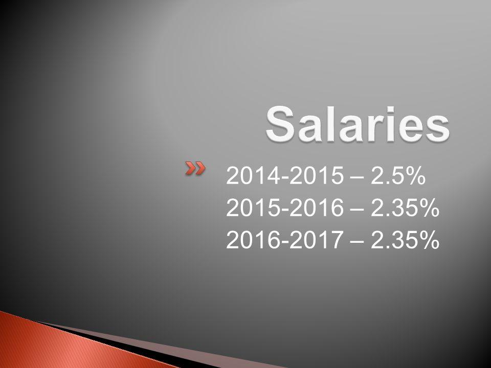 2014-2015 – 2.5% 2015-2016 – 2.35% 2016-2017 – 2.35%