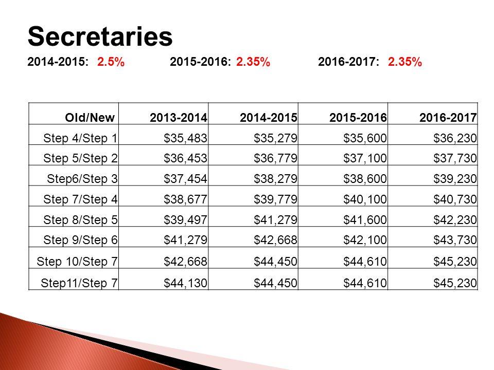 Secretaries 2014-2015: 2.5% 2015-2016: 2.35% 2016-2017: 2.35% Old/New 2013-20142014-20152015-20162016-2017 Step 4/Step 1$35,483$35,279$35,600$36,230 Step 5/Step 2$36,453$36,779$37,100$37,730 Step6/Step 3$37,454$38,279$38,600$39,230 Step 7/Step 4$38,677$39,779$40,100$40,730 Step 8/Step 5$39,497$41,279$41,600$42,230 Step 9/Step 6$41,279$42,668$42,100$43,730 Step 10/Step 7$42,668$44,450$44,610$45,230 Step11/Step 7$44,130$44,450$44,610$45,230
