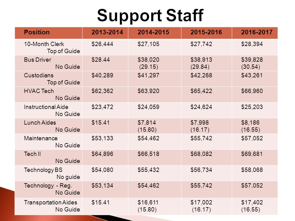 Position 2013-20142014-20152015-20162016-2017 Lunch Aides No Guide $7,814 (15.80) $7,998 (16.17) $8,186 (16.55) Transportation Aides No Guide $16,611 (15.80) $17,002 (16.17) $17,402 (16.55) Bus Driver No Guide $38,020 (29.15) $38,913 (29.84) $39,828 (30.54) 10-Month Clerk Top of Guide $27,105$27,742$28,394 Custodians Top of Guide $41,297$42,268$43,261 Maintenance No Guide $54,462$55,742$57,052 HVAC Tech No Guide $63,920$65,422$66,960 Instructional Aide No Guide $24,059$24,624$25,203 Technology Regular No Guide $54,462$55,742$57,052 Technology BS No guide $55,432$56,734$58,068 Tech II No Guide $66,518$68,082$69,681 Position2013-20142014-20152015-20162016-2017 10-Month Clerk Top of Guide $26,444$27,105$27,742$28,394 Bus Driver No Guide $28.44$38,020 (29.15) $38,913 (29.84) $39,828 (30.54) Custodians Top of Guide $40,289$41,297$42,268$43,261 HVAC Tech No Guide $62,362$63,920$65,422$66,960 Instructional Aide No Guide $23,472$24,059$24,624$25,203 Lunch Aides No Guide $15.41$7,814 (15.80) $7,998 (16.17) $8,186 (16.55) Maintenance No Guide $53,133$54,462$55,742$57,052 Tech II No Guide $64,896$66,518$68,082$69,681 Technology BS No guide $54,080$55,432$56,734$58,068 Technology - Reg.