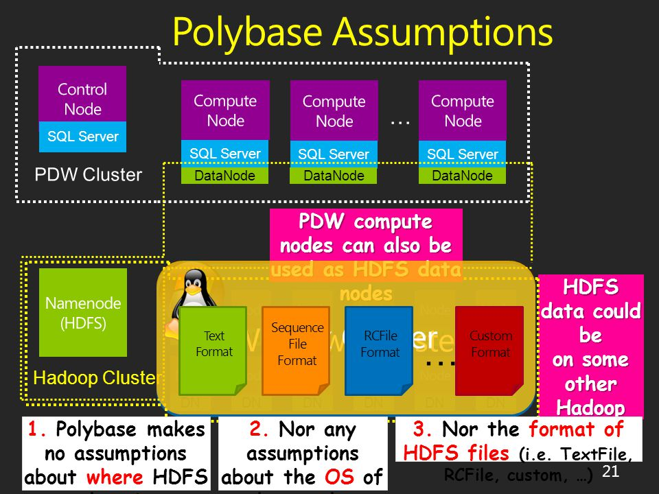 Polybase Assumptions SQL Server … DataNode HDFS data could be on some other Hadoop cluster DN Hadoop Cluster PDW compute nodes can also be used as HDFS data nodes 21 3.