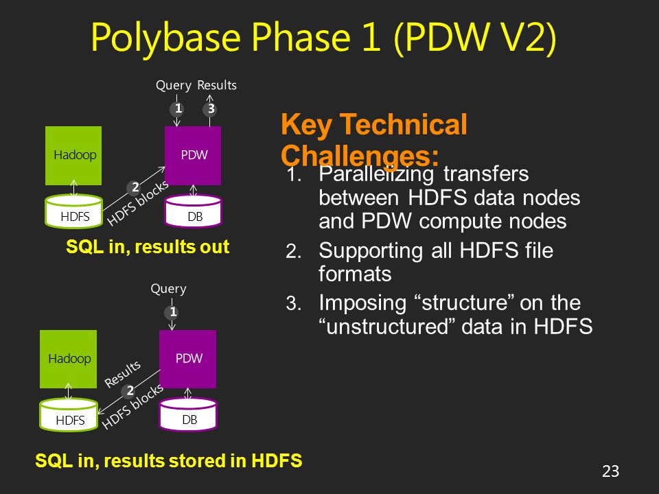 Polybase Phase 1 (PDW V2) 23 Hadoop HDFS DB SQL in, results out Hadoop HDFS DB SQL in, results stored in HDFS Key Technical Challenges: