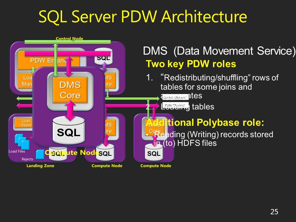 SQL Server PDW Architecture 25