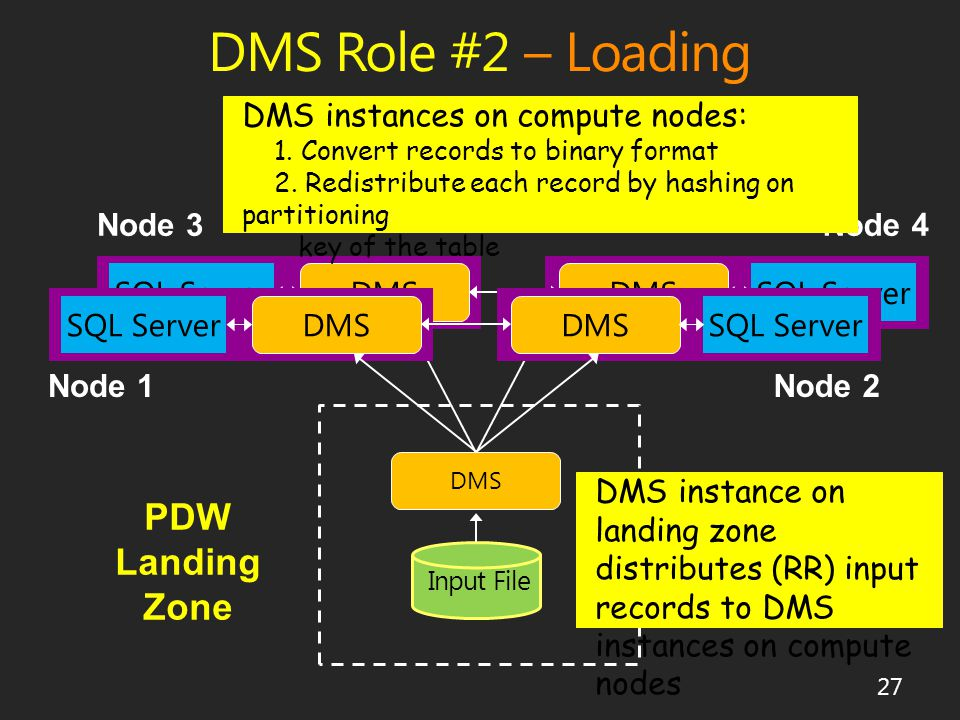 DMS Role #2 – Loading 27 DMS SQL Server DMS SQL Server DMS SQL Server DMS SQL Server Input File DMS PDW Landing Zone DMS instance on landing zone distributes (RR) input records to DMS instances on compute nodes DMS instances on compute nodes: 1.