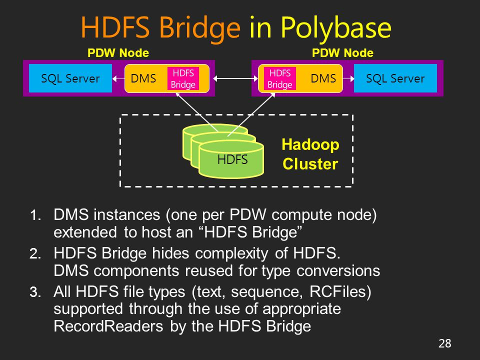 HDFS Bridge in Polybase DMS SQL Server DMS SQL Server HDFS Hadoop Cluster 1.
