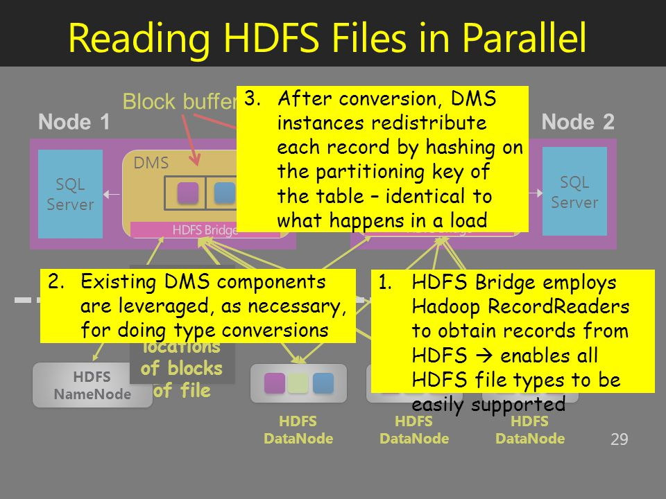 SQL Server DMS SQL Server DMS Reading HDFS Files in Parallel 29 HDFS NameNode HDFS DataNode Block buffers NameNod e returns locations of blocks of file NameNod e returns locations of blocks of file 2.Existing DMS components are leveraged, as necessary, for doing type conversions 1.HDFS Bridge employs Hadoop RecordReaders to obtain records from HDFS  enables all HDFS file types to be easily supported 3.After conversion, DMS instances redistribute each record by hashing on the partitioning key of the table – identical to what happens in a load