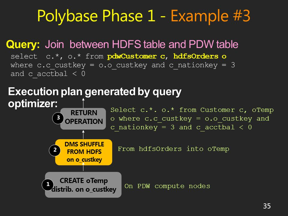 Polybase Phase 1 - Example #3 35 Select c.*.