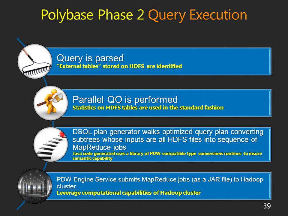 Polybase Phase 2 Query Execution 39 Query is parsed External tables stored on HDFS are identified Query is parsed External tables stored on HDFS are identified Parallel QO is performed Statistics on HDFS tables are used in the standard fashion Parallel QO is performed Statistics on HDFS tables are used in the standard fashion DSQL plan generator walks optimized query plan converting subtrees whose inputs are all HDFS files into sequence of MapReduce jobs Java code generated uses a library of PDW-compatible type conversions routines to insure semantic capability DSQL plan generator walks optimized query plan converting subtrees whose inputs are all HDFS files into sequence of MapReduce jobs Java code generated uses a library of PDW-compatible type conversions routines to insure semantic capability PDW Engine Service submits MapReduce jobs (as a JAR file) to Hadoop cluster.
