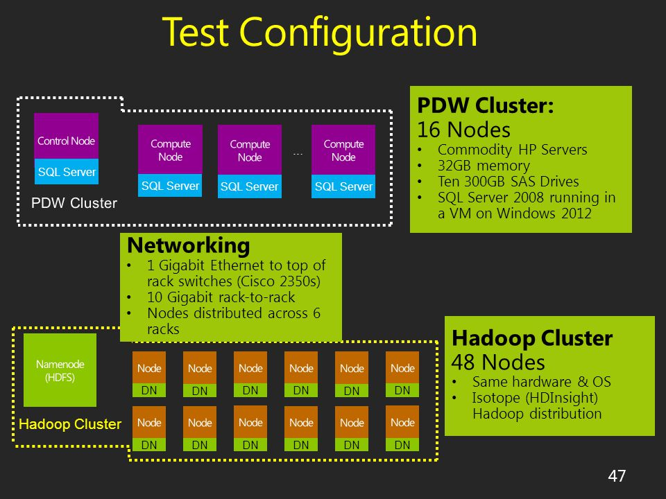 Test Configuration SQL Server … DN Hadoop Cluster 47 PDW Cluster: 16 Nodes Commodity HP Servers 32GB memory Ten 300GB SAS Drives SQL Server 2008 running in a VM on Windows 2012 Hadoop Cluster 48 Nodes Same hardware & OS Isotope (HDInsight) Hadoop distribution Networking 1 Gigabit Ethernet to top of rack switches (Cisco 2350s) 10 Gigabit rack-to-rack Nodes distributed across 6 racks
