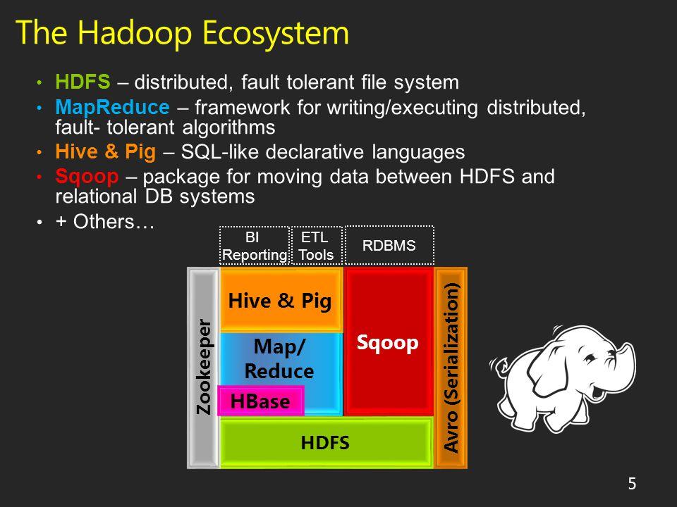 The Hadoop Ecosystem HDFS Map/ Reduce Hive & Pig Sqoop Zookeeper Avro (Serialization) HBase ETL Tools BI Reporting RDBMS 5