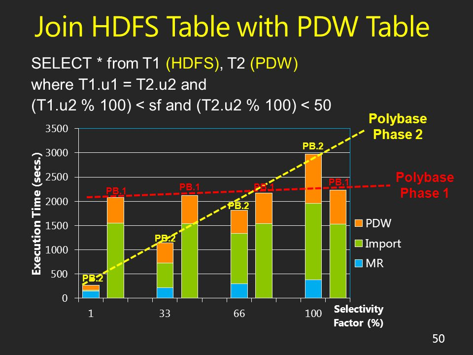 Join HDFS Table with PDW Table Polybase Phase 1 Polybase Phase 2 PB.1 PB.2 PB.1 50