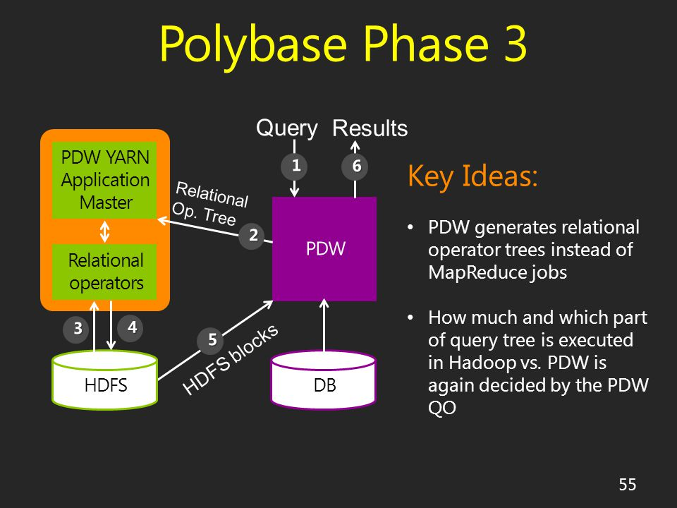 Polybase Phase 3 55 HDFSDB Relational operators PDW YARN Application Master Key Ideas: PDW generates relational operator trees instead of MapReduce jobs How much and which part of query tree is executed in Hadoop vs.