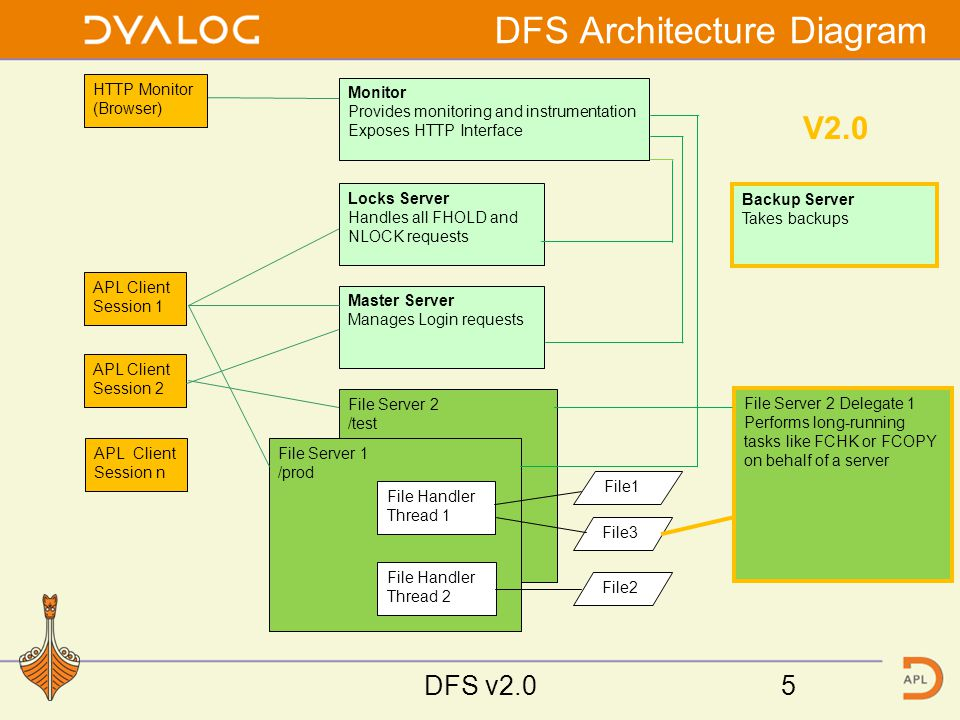 Monitor Screen Shots DFS v2.026
