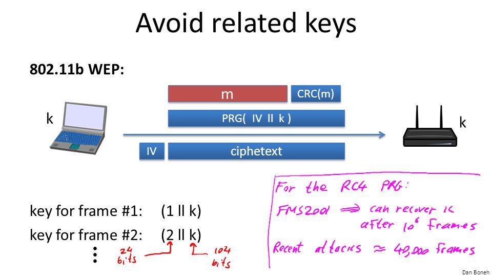 Dan Boneh Avoid related keys 802.11b WEP: key for frame #1: (1 ll k) key for frame #2: (2 ll k) k k m m CRC(m) PRG( IV ll k ) ciphetext IV ⋮
