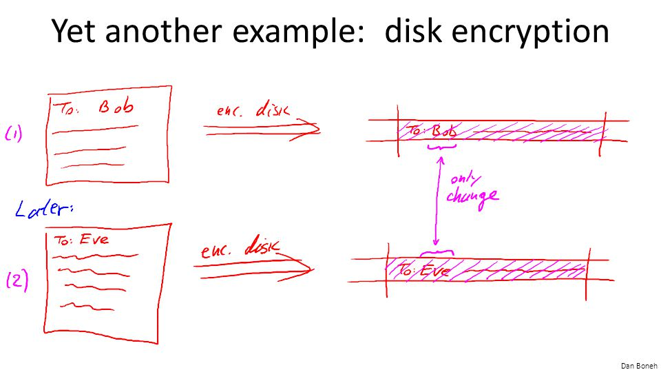 Dan Boneh Yet another example: disk encryption