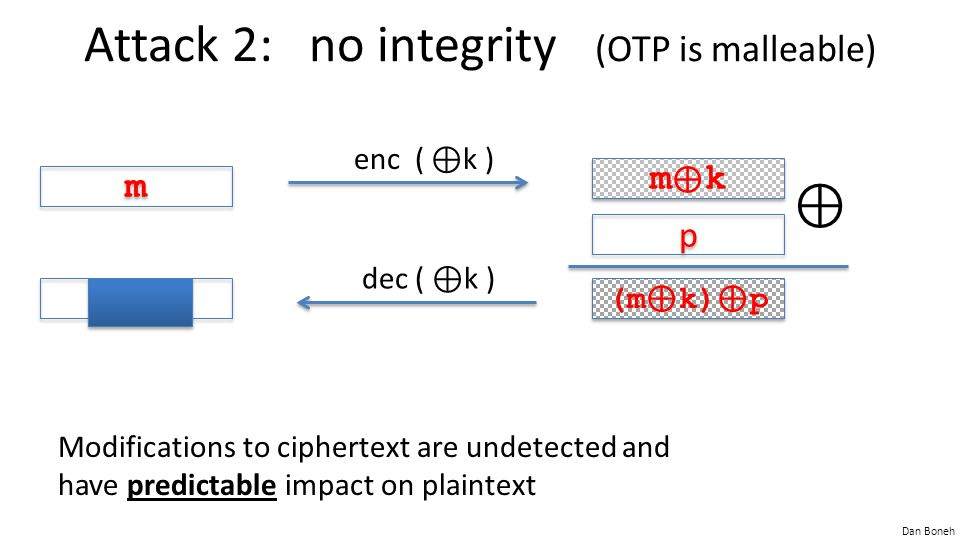 Dan Boneh Attack 2: no integrity (OTP is malleable) Modifications to ciphertext are undetected and have predictable impact on plaintext m m enc ( ⊕ k