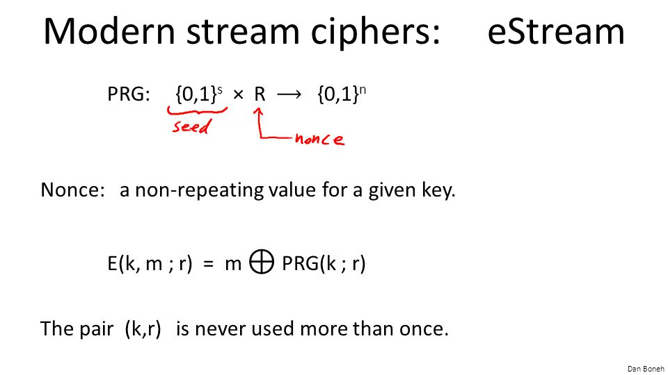 Dan Boneh Modern stream ciphers: eStream PRG: {0,1} s × R {0,1} n Nonce: a non-repeating value for a given key. E(k, m ; r) = m ⊕ PRG(k ; r) The pair