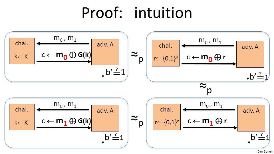 Dan Boneh Proof: intuition chal. adv. A kKkK m 0, m 1 c  m 0 ⊕ G(k) b' ≟ 1 chal. adv. A kKkK m 0, m 1 c  m 1 ⊕ G(k) b' ≟ 1 ≈p≈p ≈p≈p ≈p≈p chal.