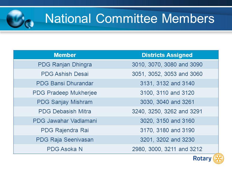 National Committee Members MemberDistricts Assigned PDG Ranjan Dhingra3010, 3070, 3080 and 3090 PDG Ashish Desai3051, 3052, 3053 and 3060 PDG Bansi Dhurandar3131, 3132 and 3140 PDG Pradeep Mukherjee3100, 3110 and 3120 PDG Sanjay Mishram3030, 3040 and 3261 PDG Debasish Mitra3240, 3250, 3262 and 3291 PDG Jawahar Vadlamani3020, 3150 and 3160 PDG Rajendra Rai3170, 3180 and 3190 PDG Raja Seenivasan3201, 3202 and 3230 PDG Asoka N2980, 3000, 3211 and 3212