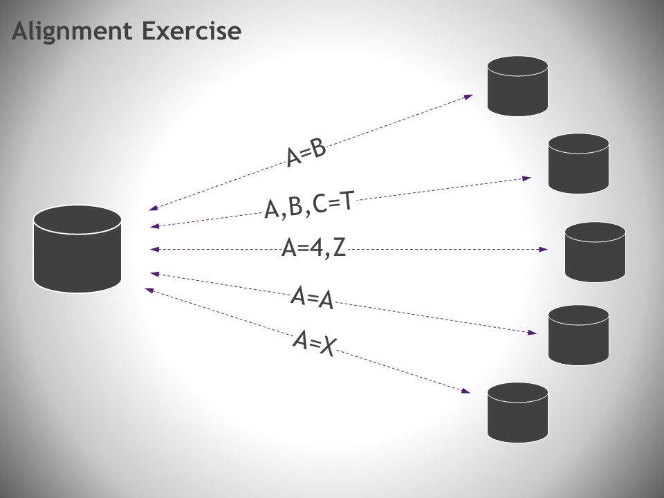 A=B A,B,C=T A=4,Z A=A A=X Alignment Exercise