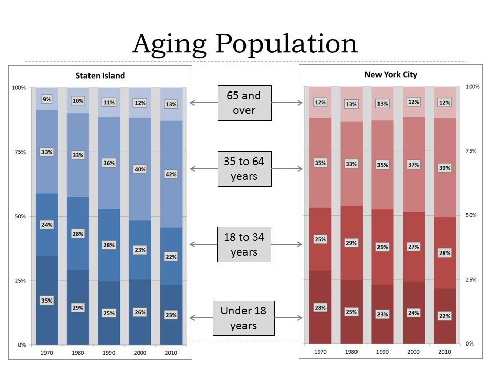 Aging Population 65 and over 35 to 64 years 18 to 34 years Under 18 years