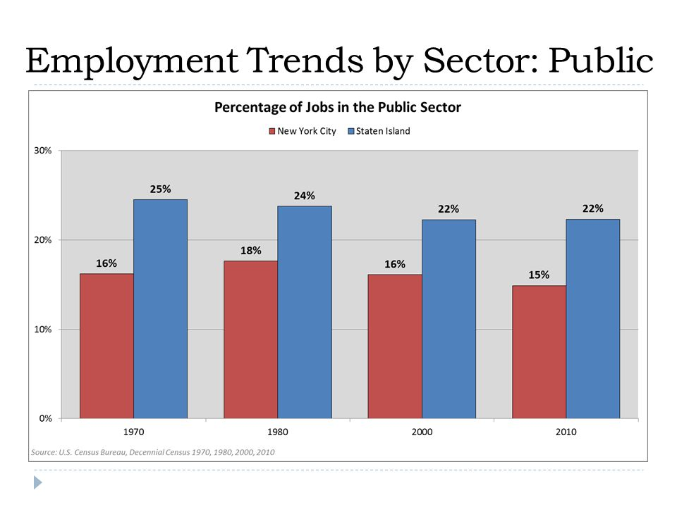 Employment Trends by Sector: Public