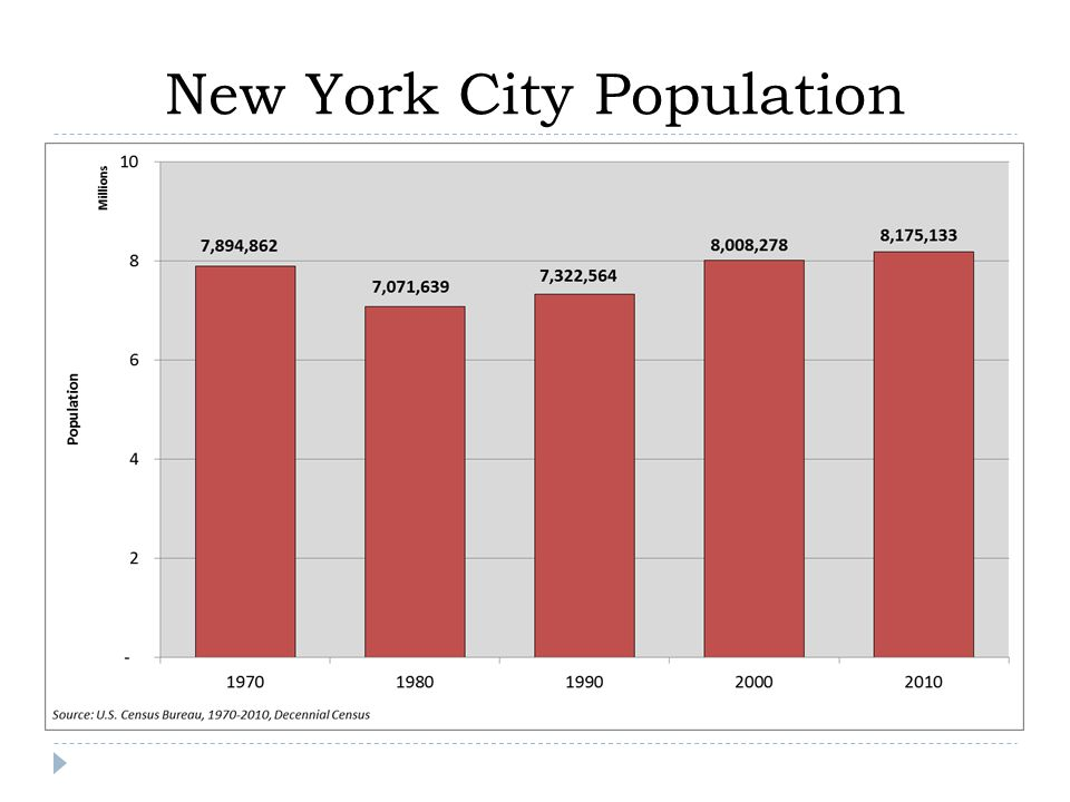 New York City Population