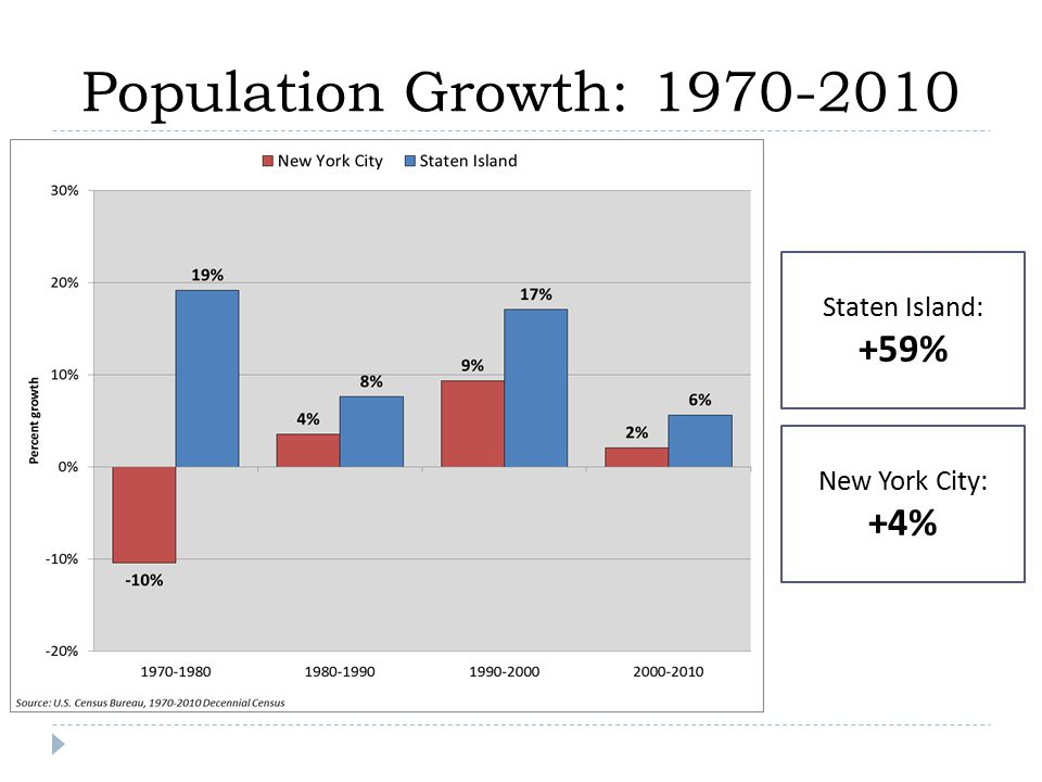 Population Growth: 1970-2010 New York City: +4% Staten Island: +59%