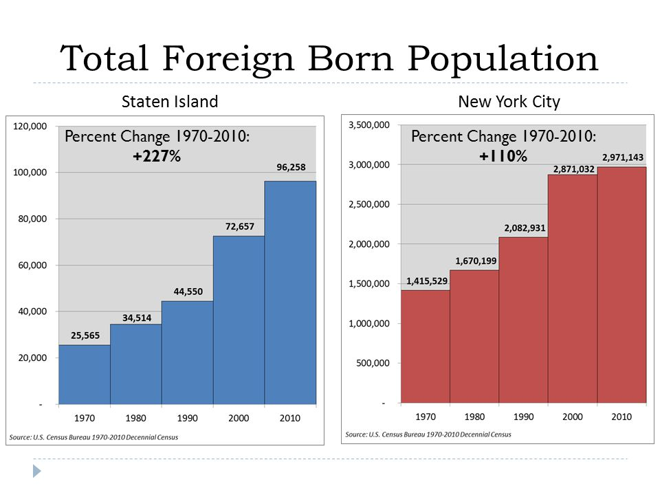 Total Foreign Born Population Percent Change 1970-2010: +227% Percent Change 1970-2010: +110% Staten IslandNew York City